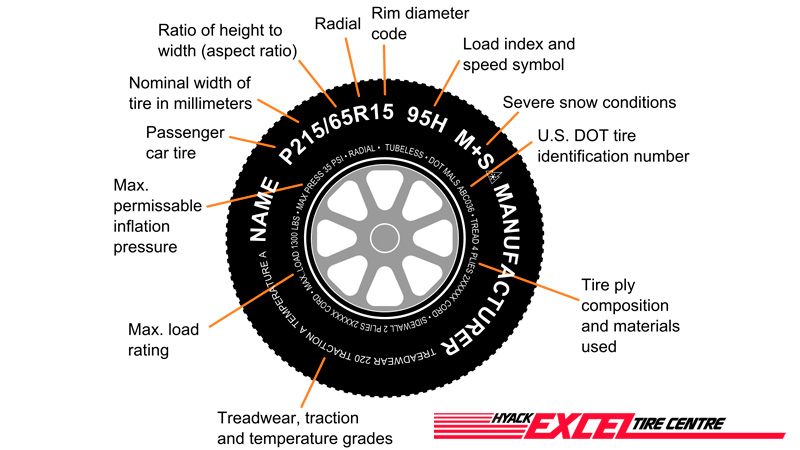 How To Read A Tire >> Car Care How To Read Tires