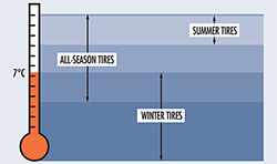 Chart showing 7 degrees celsius as temp to install winter tires